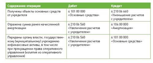 инструкция 174н по бюджетному учету комментарии