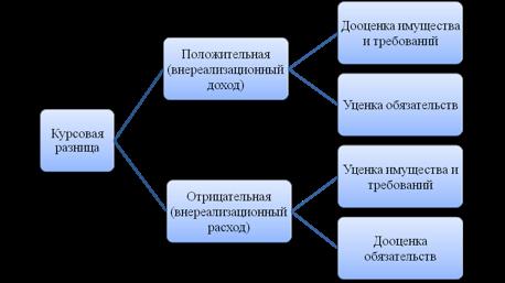 Курсовые разницы Для целей налогообложения доходы расходы выраженные в иностранной валюте пересчитываются в рубли по официальному курсу установленному ЦБ РФ на дату