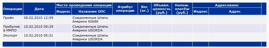 Pochta Rossii Za 101 Milliard Rublej Do Kachestva