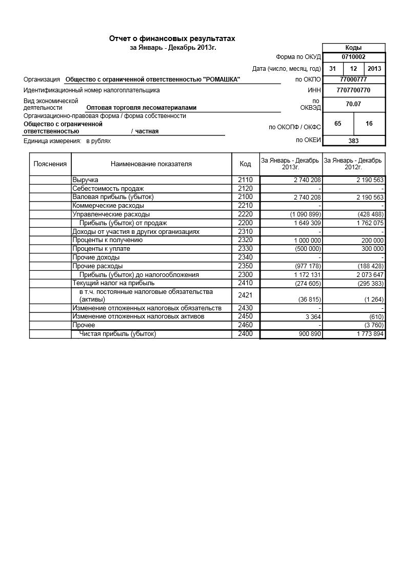 Отчет о финансовых результатах за год ПРИМЕР ЗАПОЛНЕНИЯ ОТЧЕТА О ФИНАНСОВЫХ РЕЗУЛЬТАТАХ