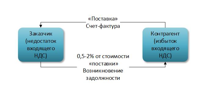 форма-4 фсс 2013 бланк как заполнять
