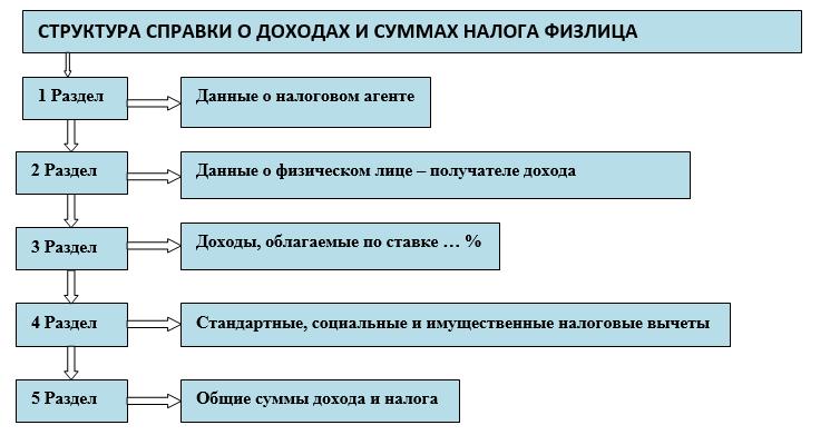 Справка по форме банка сбербанк образец приложения 5