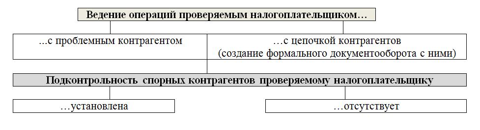 Доказательства подконтрольности организации