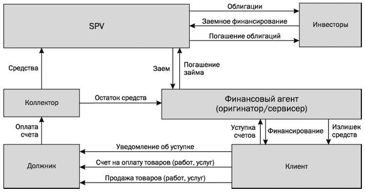 Синтетическая секьюритизация