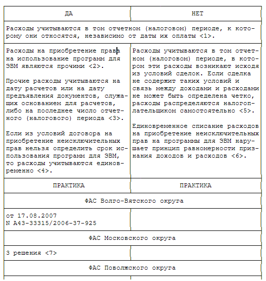 Статья 264 нк рф пункт 1