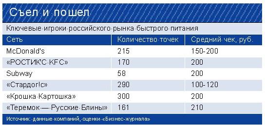 конкуренция на рынке быстрого питания 2015