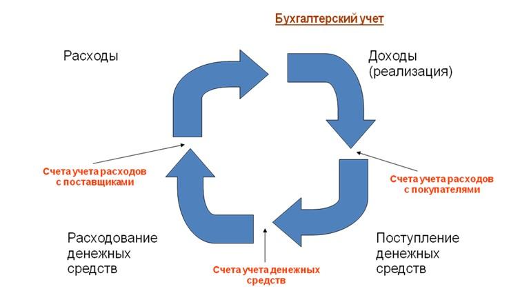 Рис. 1 Обобщенная структурная схема ведения бухгалтерского учета.  Прежде чем остановиться на особенностях...