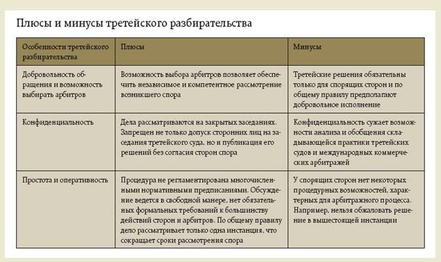 Решение третейского суда исполнительный лист заявление на реструктуризация долга по кредиту