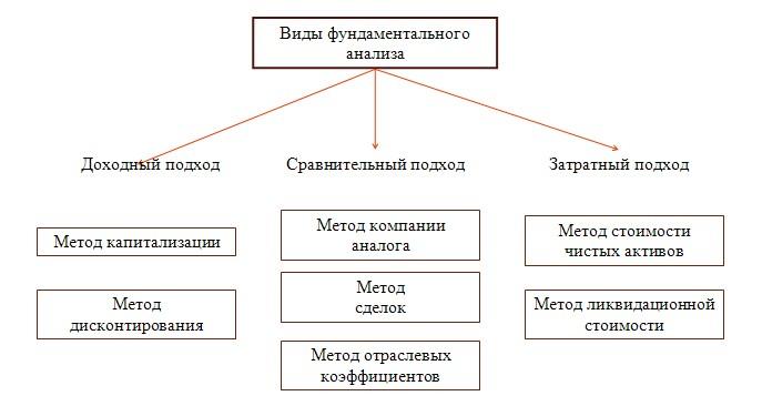 Оценка недвижимости — Википедия