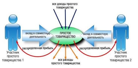 Договора О Сотрудничестве И Совместной Деятельности