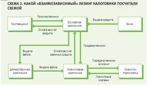 Налог на прибыль иностранной организации какой бюджет