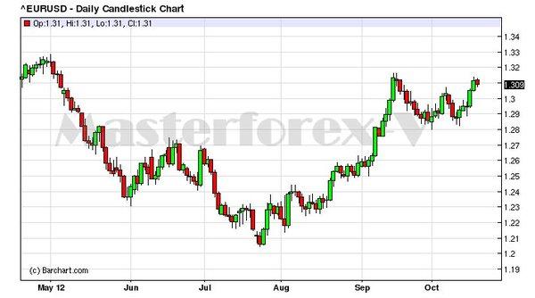 Рынок forex отзывы