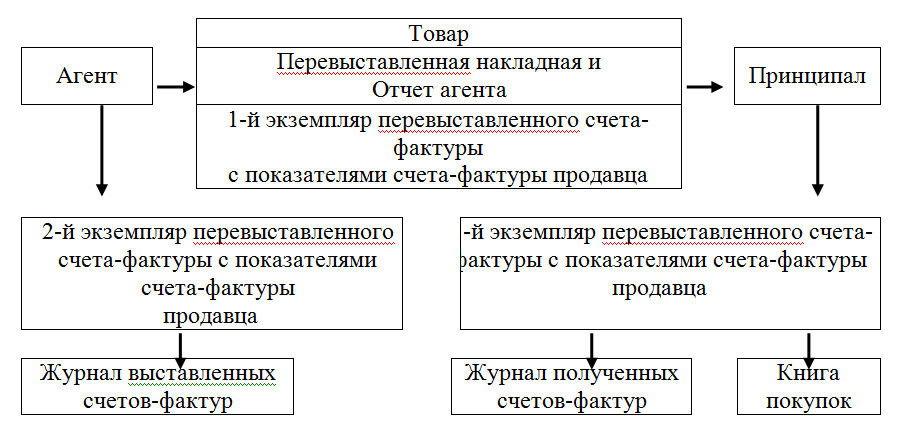 Поставка товара через агента: особенности выставления счетов-фактур