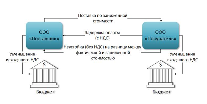 Оптимизация налога на добавленную стоимость это документы для регистрации ип тюмень