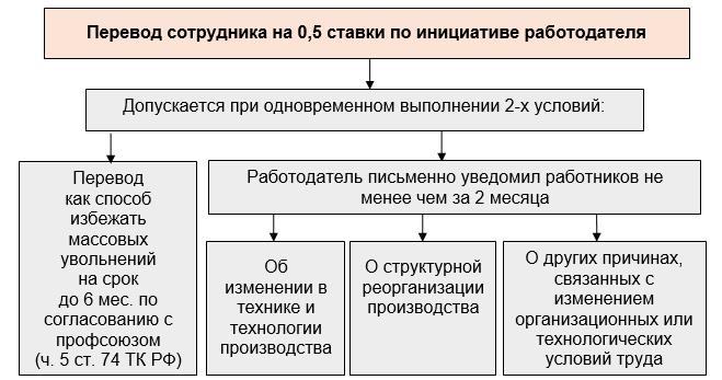 Перевод работника на полставки: как оформить трудовой договор КоАП заработная плата