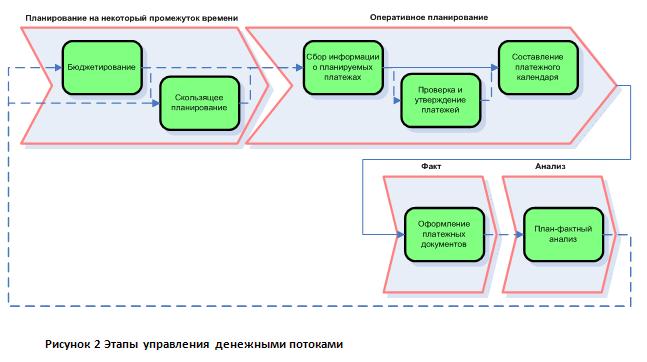 Управление денежными потоками можно представить как последовательность нескольких этапов (схема 1)...