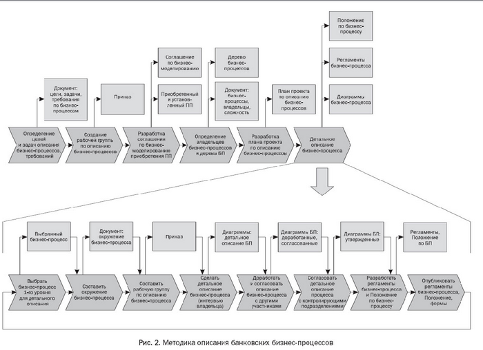 описания бизнес-процессов,