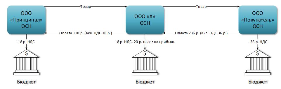Оптимизация на налог ндс управленческая бухгалтерия