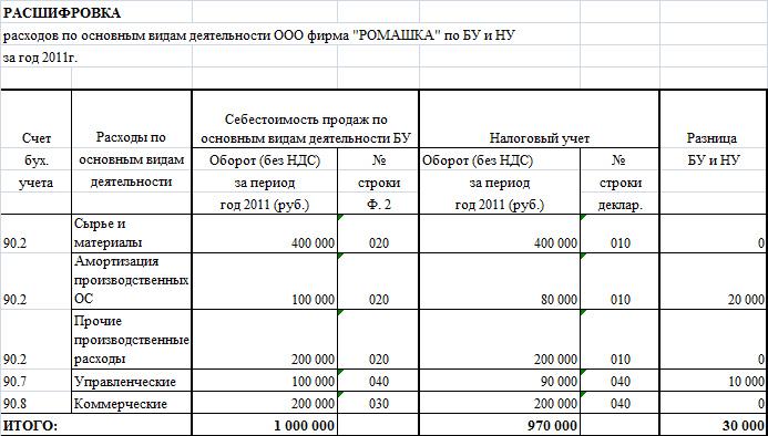 пояснительная записка к бухгалтерскому балансу 2015 образец ф 160