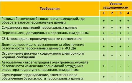 Об отборе субъектов Российской Федерации, имеющих