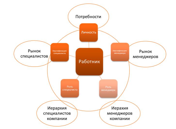 Пример плановых структур