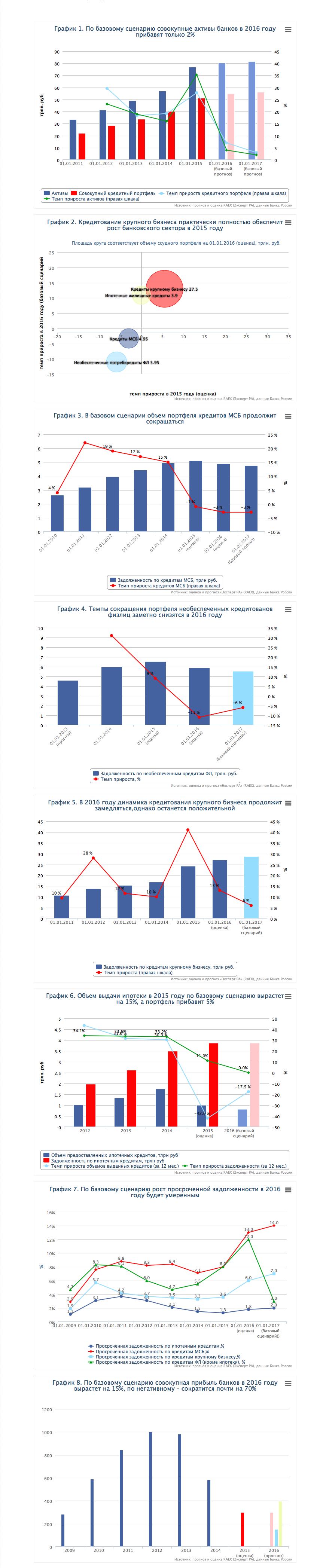 Сценарий развития банковского сектор