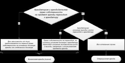 Конспект лекции: Договор аренды (общие...)