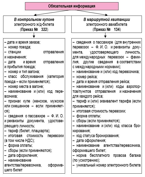 Бухгалтерский учет электронных билетов на самолет сколько стоит билет с новосибирска до владивостока на самолет