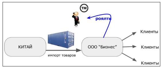Кейс по оптимизации налогов регистрация в пфр и фсс при регистрации ип