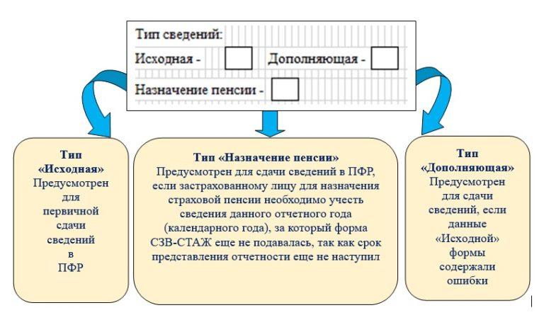 Изображение - Больничный в сзв стаж как правильно оформить SZVSTAZHiris4768x445_3199