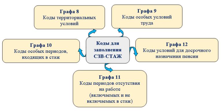 Изображение - Больничный в сзв стаж как правильно оформить SZVSTAZHiris6768x385_210