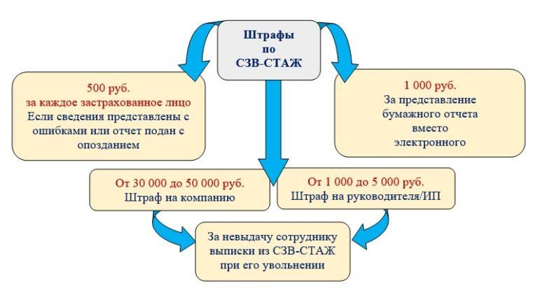Изображение - Больничный в сзв стаж как правильно оформить SZVSTAZHiris7768x422_4570