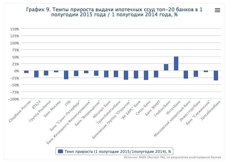 топ банки по выдаче кредитов кредит под залог земельного участка в иркутске