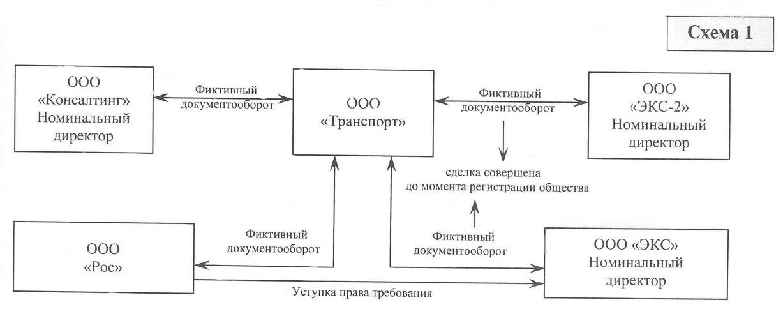 Фиктивный документооборот - упрощение налоговых схем.