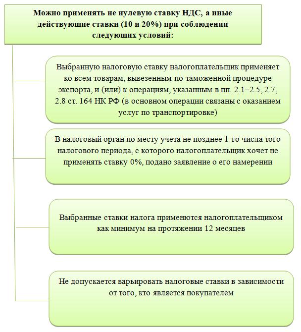 Подтверждение нулевой ставки ндс при экспорте в 2020 эстония