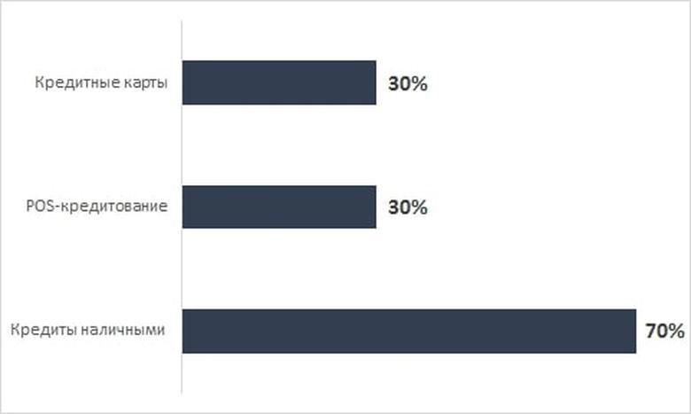 Банки которые одобряют потребительские кредиты
