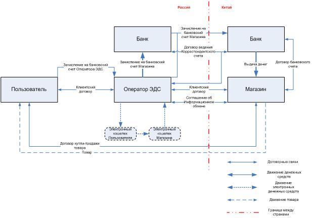 Схема интернета китай