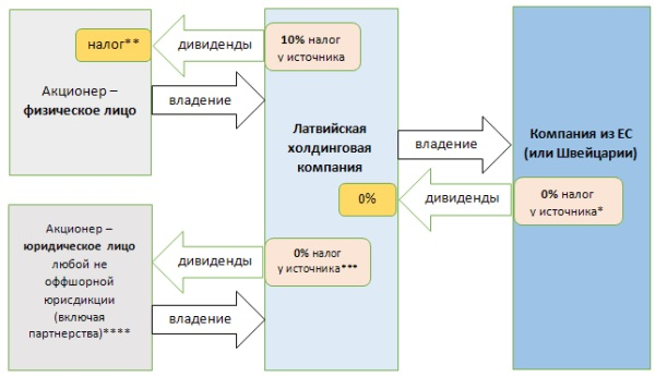 Налог на доходы физических лиц в латвии