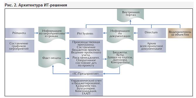 Информационные системы управления