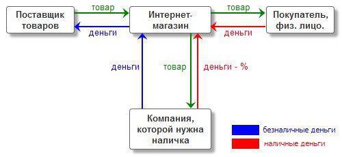 нужны деньги наличка как проверить баланс на карте народного банка