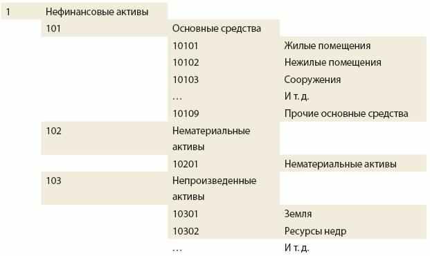 Схема 1 к планам счетов