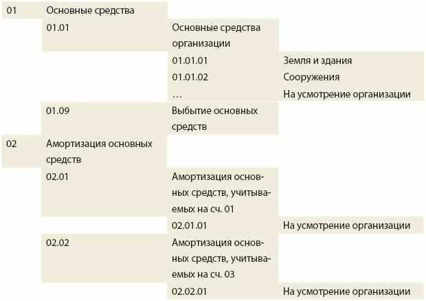 Схема 3 к планам счетов