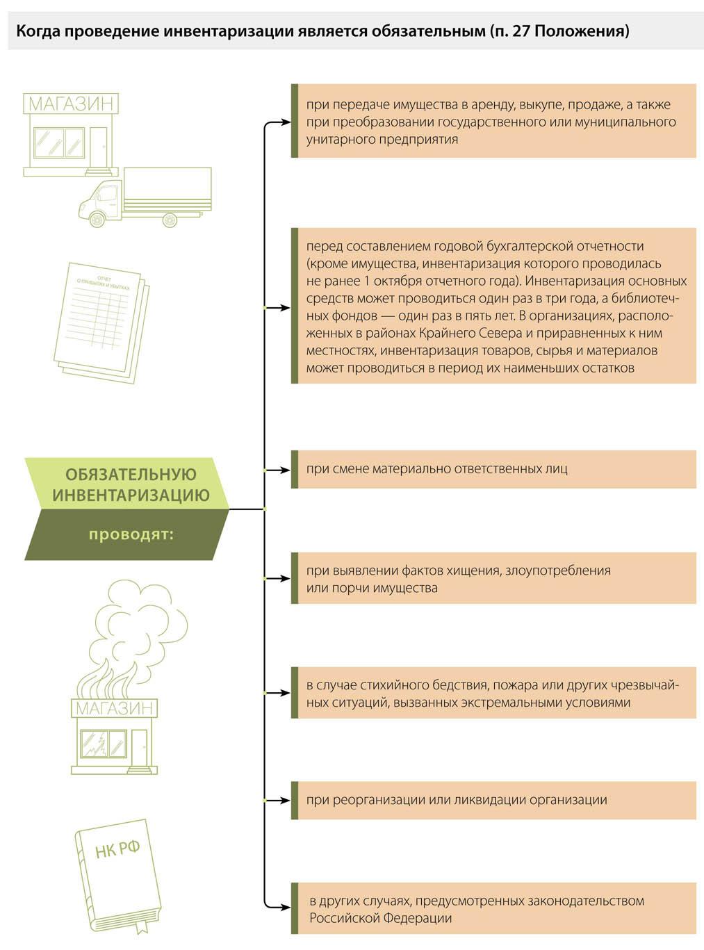 Инвентаризация отложенных налоговых активов и обязательств
