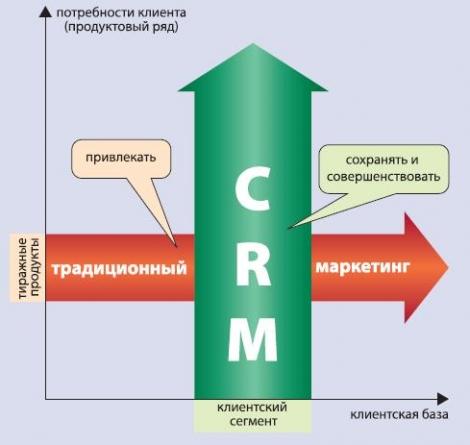 CRM - новые системы взаимодействия клиента и банка 5.00/5, 1 голос.  Что делать.  Изменившиеся реалии были замечены и...