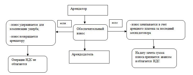 Схема к статье