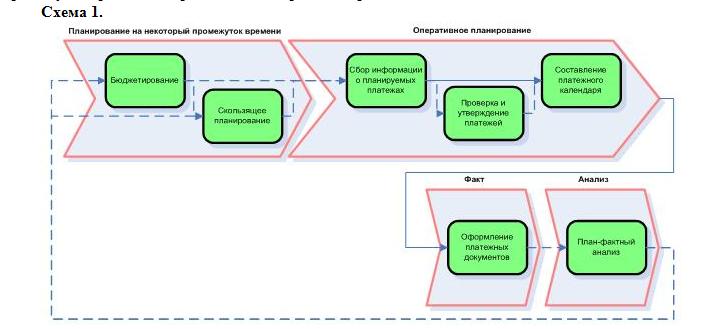 Основные этапы управление