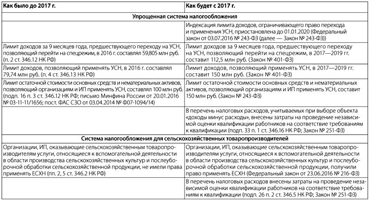 УСН и ЕСХН Изменения-2017
