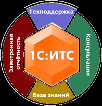 Сопровождение 1 С (ИТС) - Фирма Информационные технологии