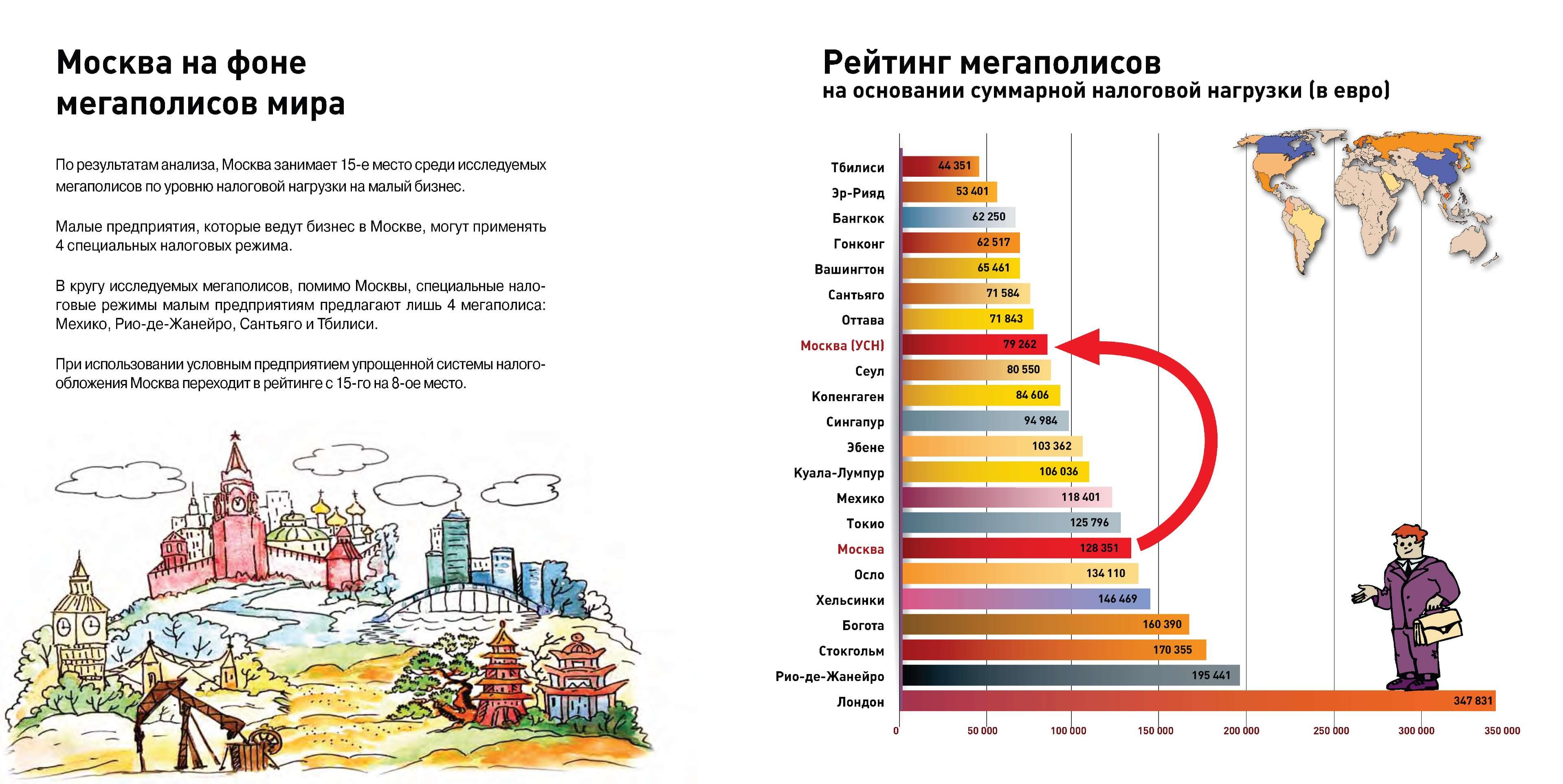 рейтин УСН по Москве