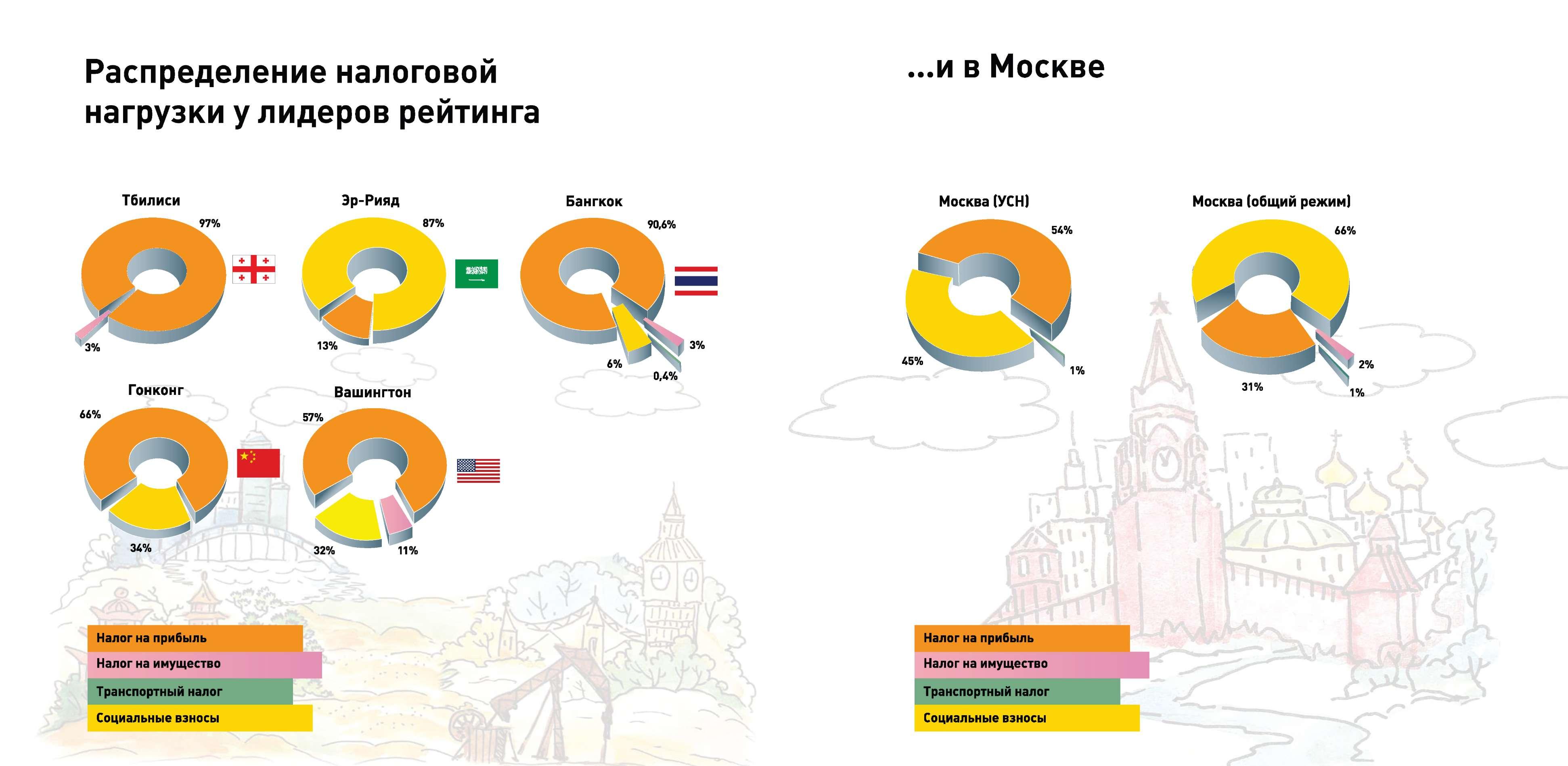 рейтинг Москвы по УСН